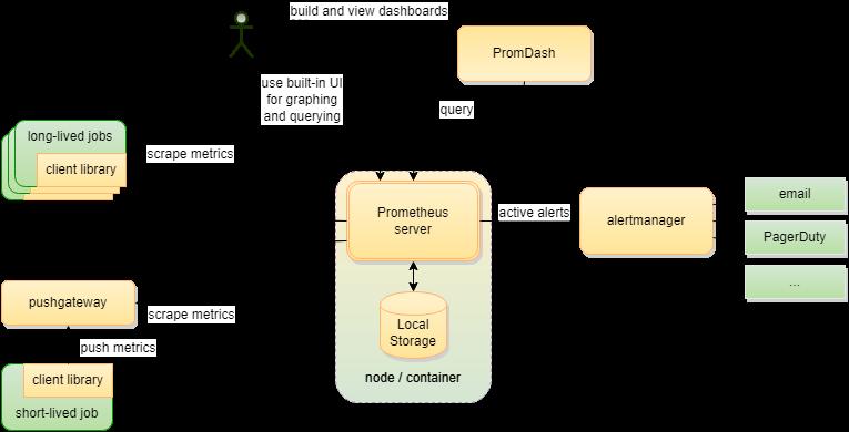 monitoring prometheus system